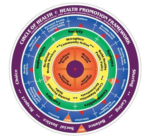 circle of health from brochre.png