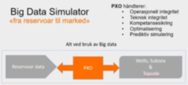 Big Data simulator