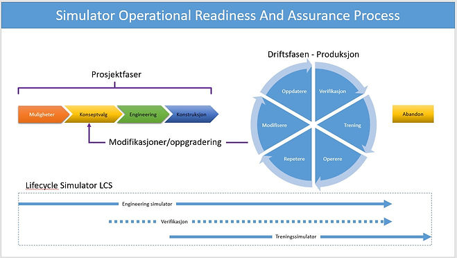 Simulator operational readiness and assurance process