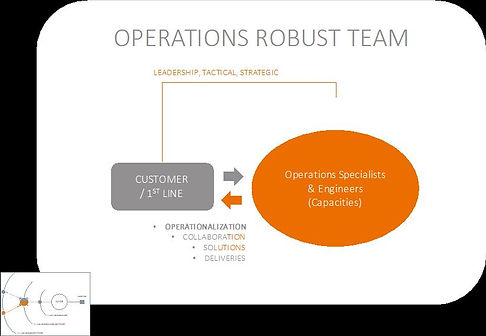 Operations robust team