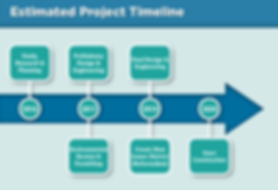 project timeline updated.PNG