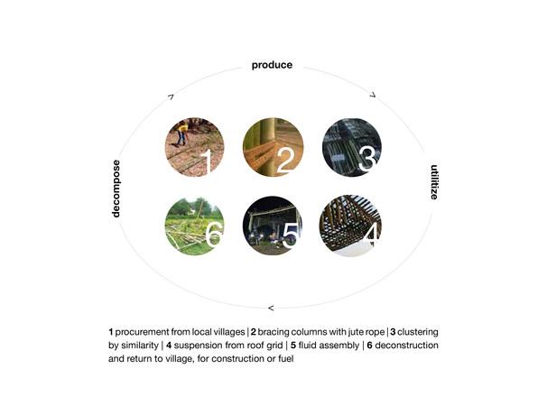 circular economics at play
