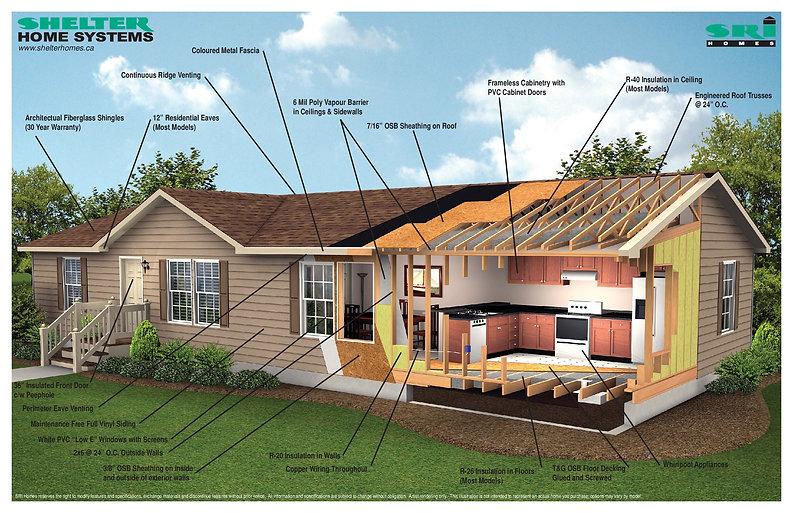 SRI Homes dimensions