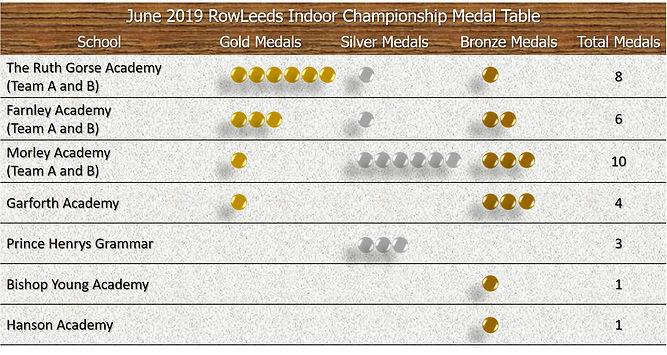 June Medal Table.jpg