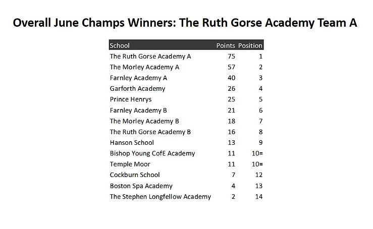 June Champs Overall Winners.jpg