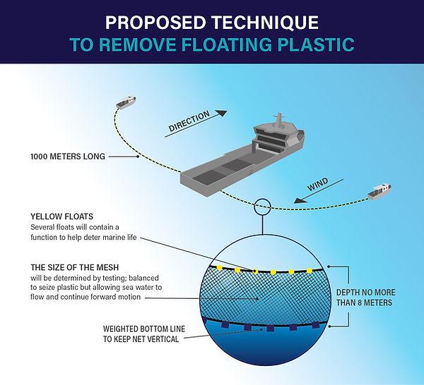 Plasticseize proposed technique to remove ocean plastic