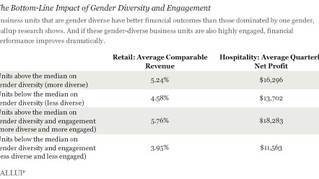 The Business Benefits of Gender Diversity
