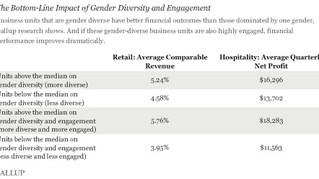 The Business Benefits of Gender Diversity