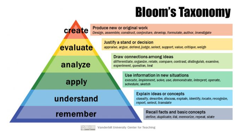 BLOOMS TAXONOMY 2.png