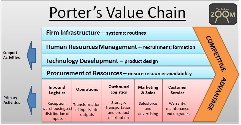 Porter Value Chain.png