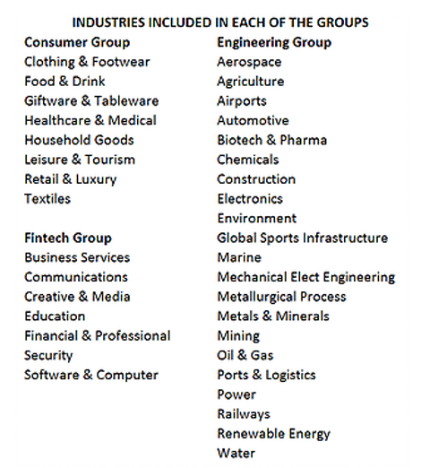 Amplios Workshop Industry Groups.png