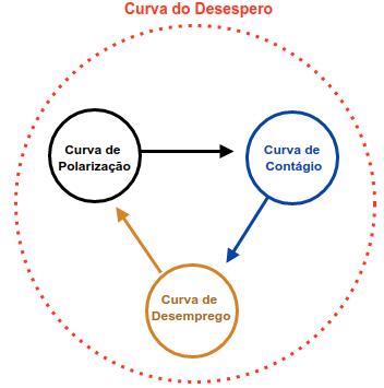 A CURVA DO DESESPERO (03/05/2020)