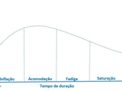 A SÍNDROME DO DEDO NERVOSO (04/06/2019)