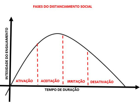 FASES DO DISTANCIAMENTO SOCIAL (12/03)