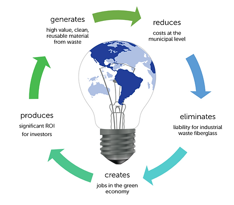 Our circular business model - for you and for the Earth