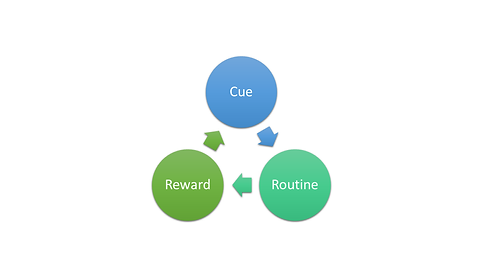 Habit loop.png