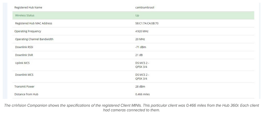 The cnVision Companion shows the specifications of the registered Client MINIs. This particular client was 0.466 miles from the Hub 360r. Each client had cameras connected to them.