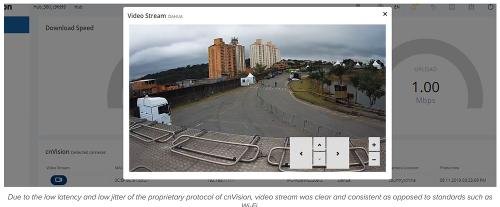 Due to the low latency and low jitter of the proprietary protocol of cnVision, video stream was clear and consistent as opposed to standards such as Wi-Fi.