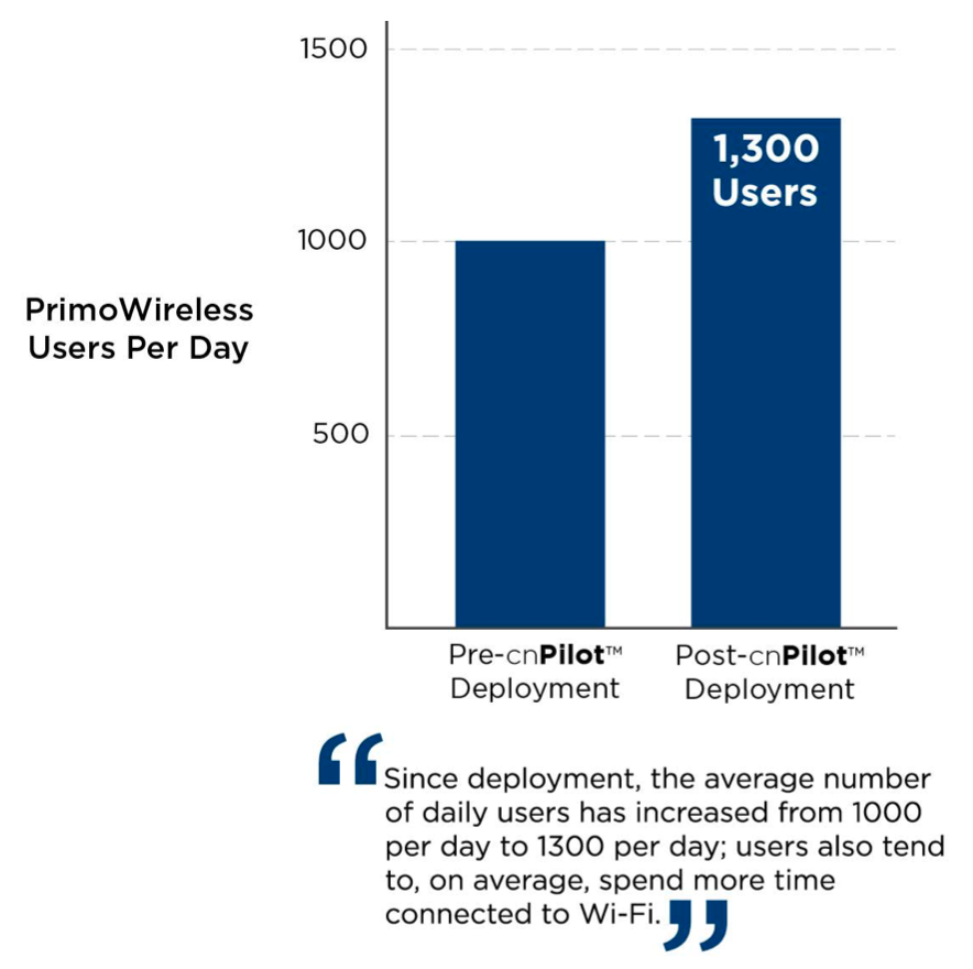 PrimoWireless Users Per Day