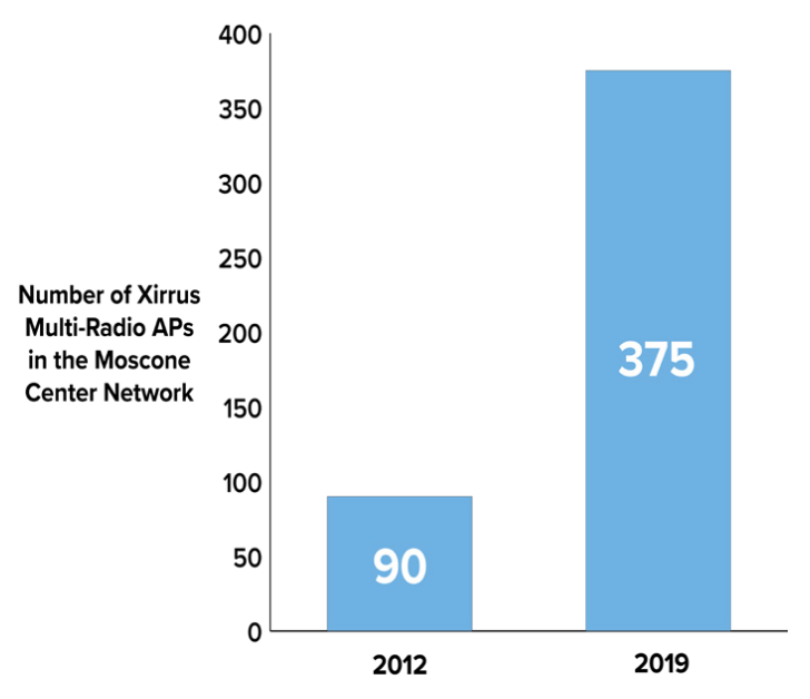 Number of Xirrus Multi-Radio APs in the Moscone Center Network