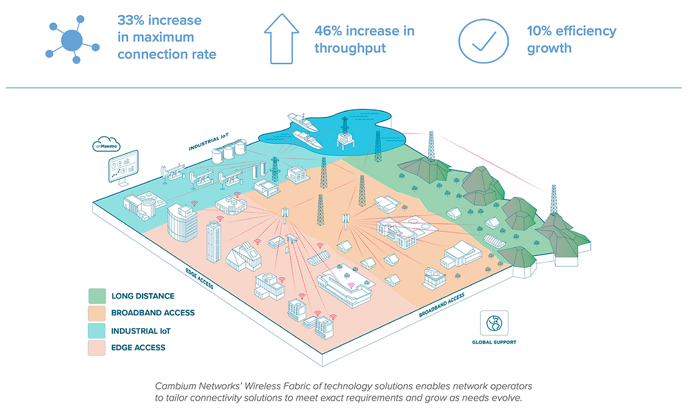 Cambium Networks' Wireless Fabric of technology solutions enables network operators to tailor connectivity solutions to meet exact requirements and grow as needs evolve.