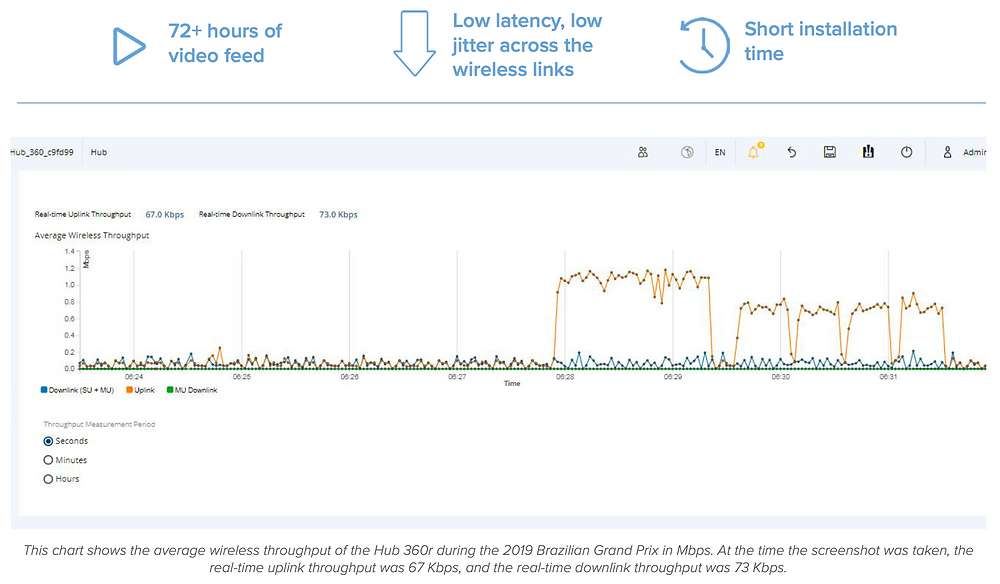 This chart shows the average wireless throughput of the Hub 360r during the 2019 Brazilian Grand Prix in Mbps. At the time the screenshot was taken, the real-time uplink throughput was 67 Kbps, and the real-time downlink throughput was 73 Kbps.