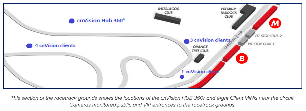 This section of the racetrack grounds shows the locations of the cnVision HUB 360r and eight Client MINIs near the circuit. Cameras monitored public and VIP entrances to the racetrack grounds.