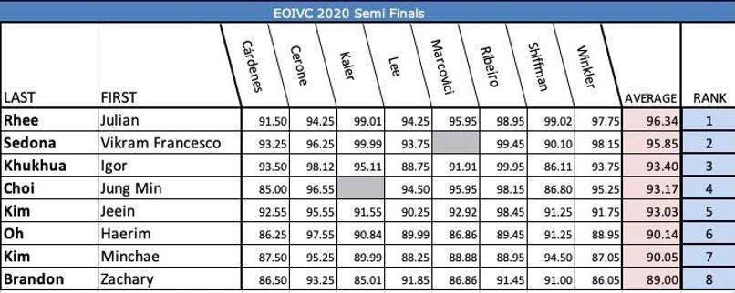 Semi Final Scores.jpg