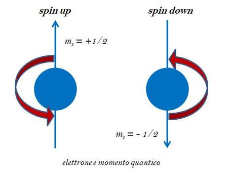 """Quantum computing: una comunicazione a """"latenza zero"""" in massima sicurezza"""