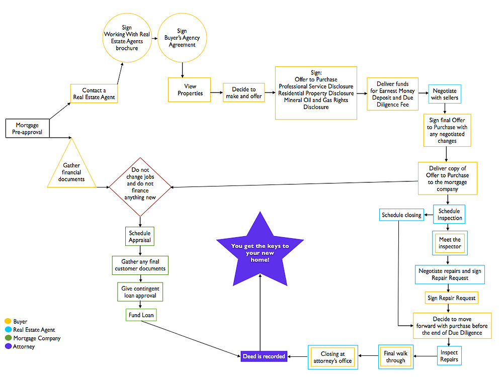 flow chart describing the home purchase process in Charlotte NC