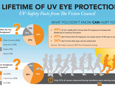 July is UV safety month