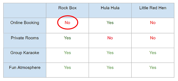 Rock Box Comp Analysis.png