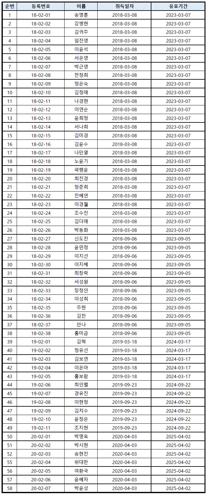 타악기앙상블지도자 현황(20200813).png