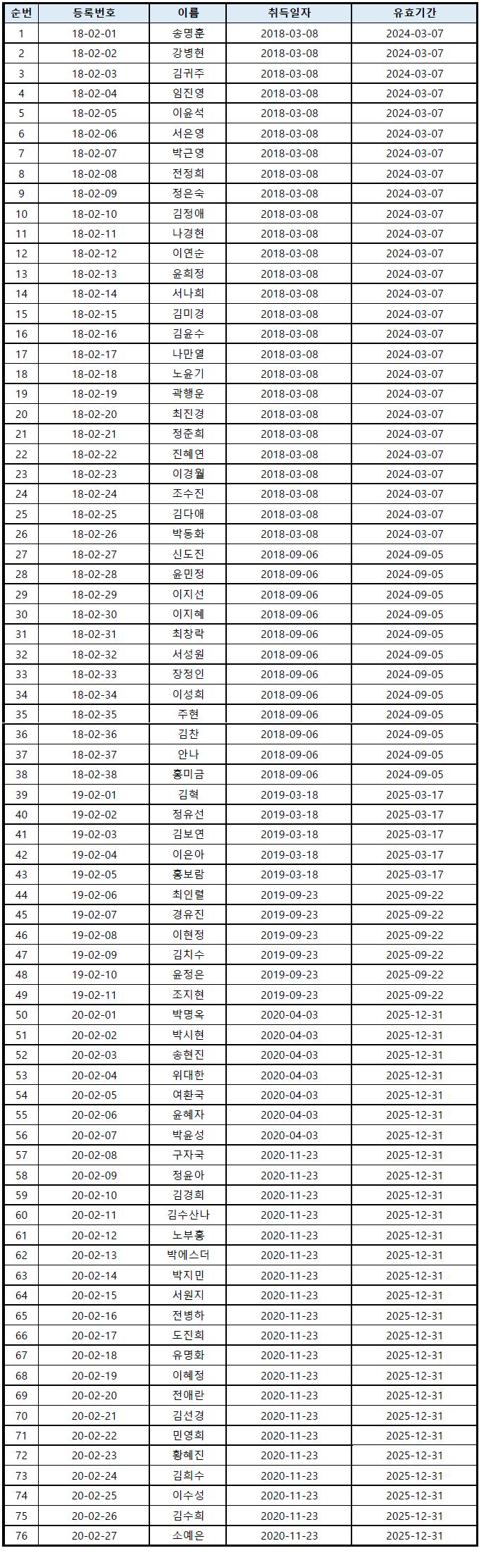 타악기 앙상블 지도자 현황(20210122).png