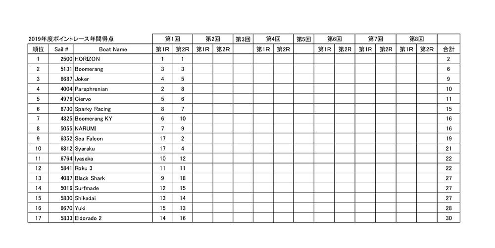 LMYCポイントレース総合