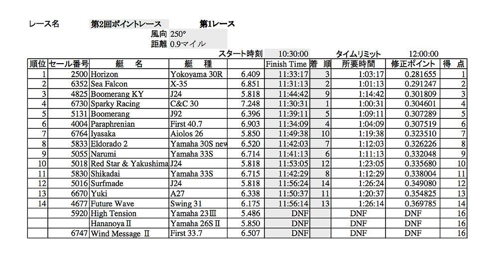 LMYCポイントレース第2戦第1レース結果