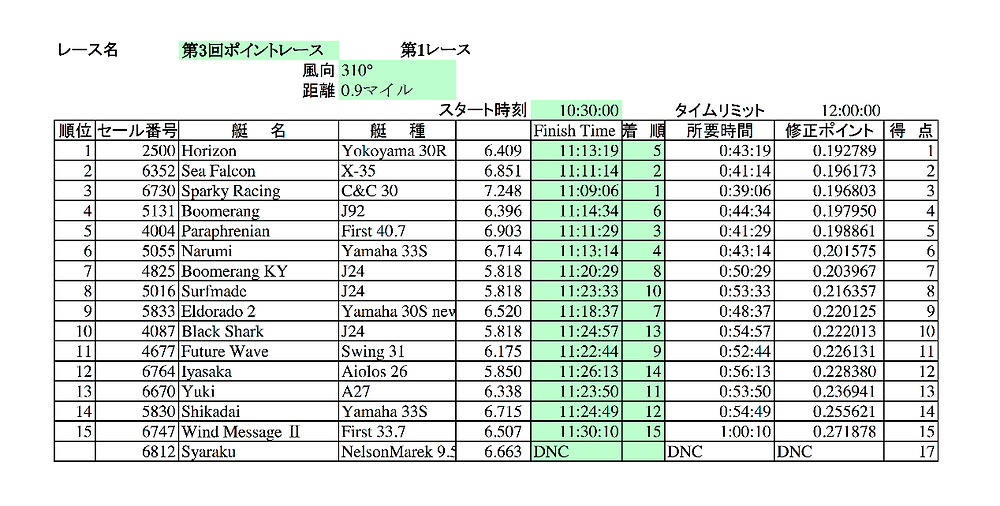 LMYCポイントレース第3戦第1レース結果