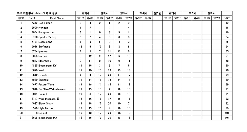LMYCポイントレース2017年総合成績(6月まで)