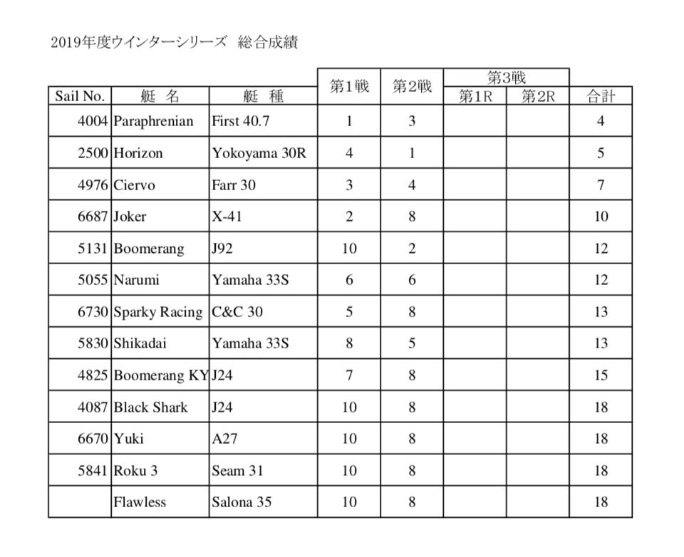 2019度ウインターシリーズ総合成績