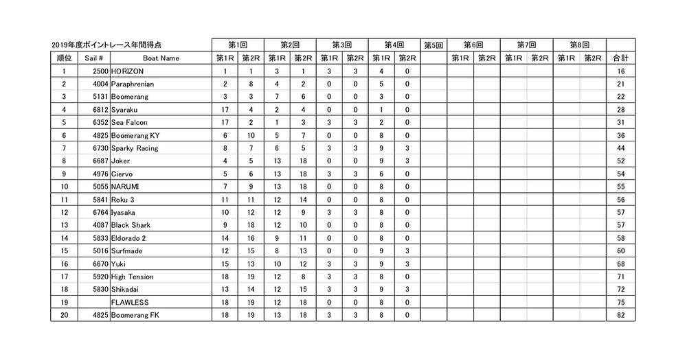 LMYCポイントレース第4戦までの総合成績