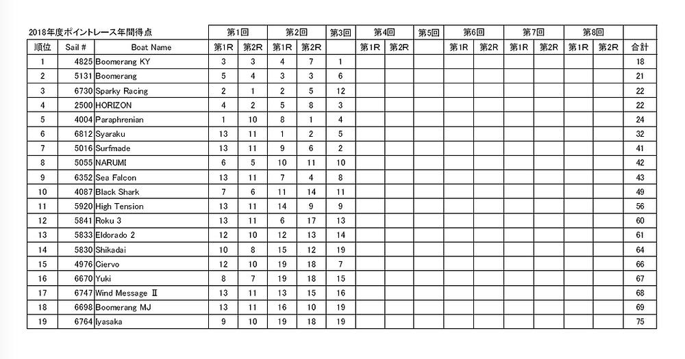 LMYC ポイントレース2018第3戦までのトータル成績