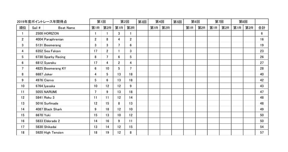 LMYCポイントレース第2戦までの総合成績