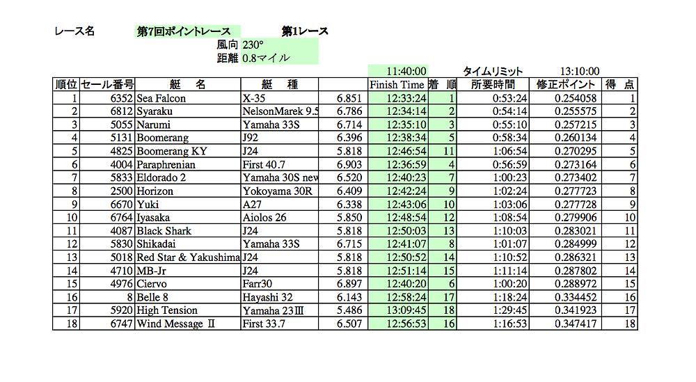 LMYC ポイントレース第7戦第1レース