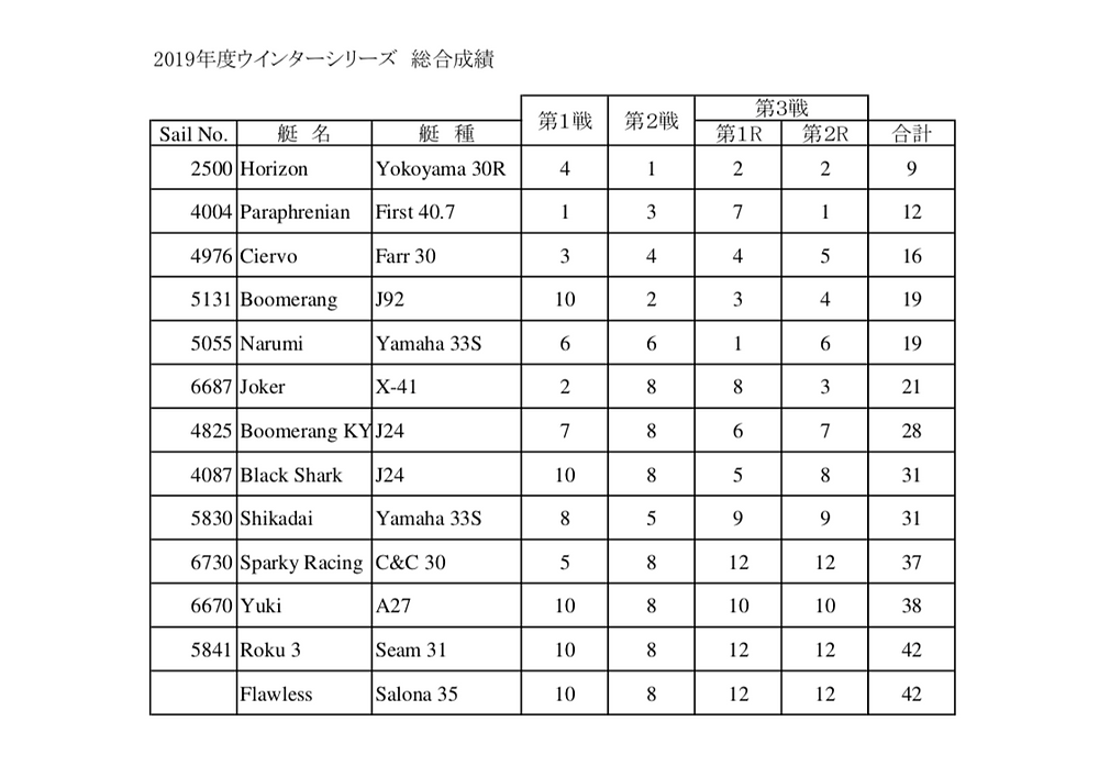 2019LMYCウィンターレース第3戦R総合成績