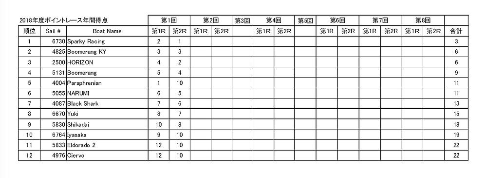 2018LMYCポイントレース総合(1/8)