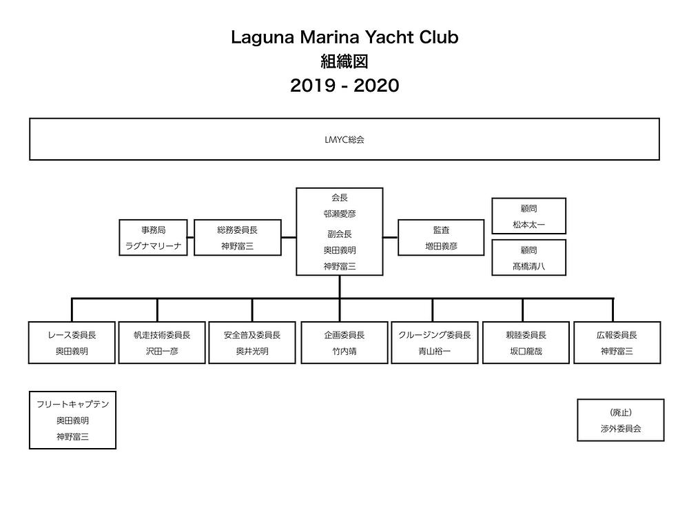 LMYC理事会(2019-2020)