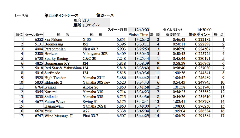 LMYCポイントレース第2戦第2レース結果