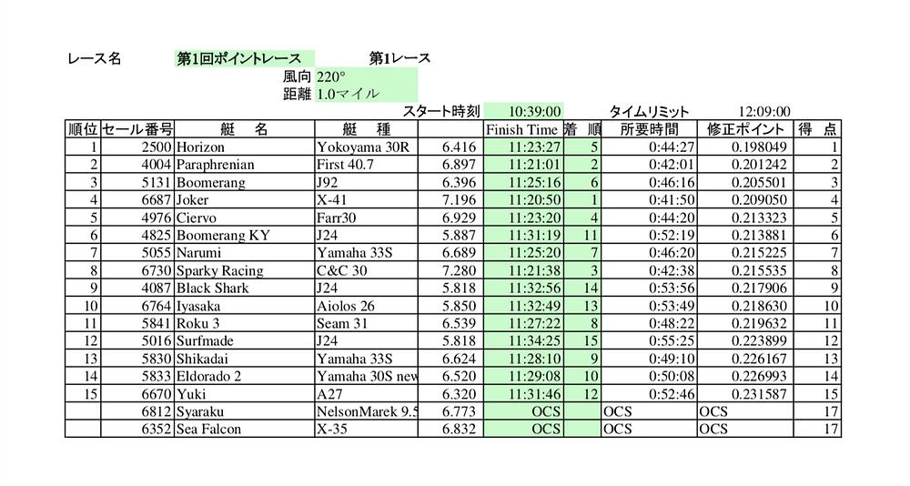 LMYCポイントレース第1戦R1