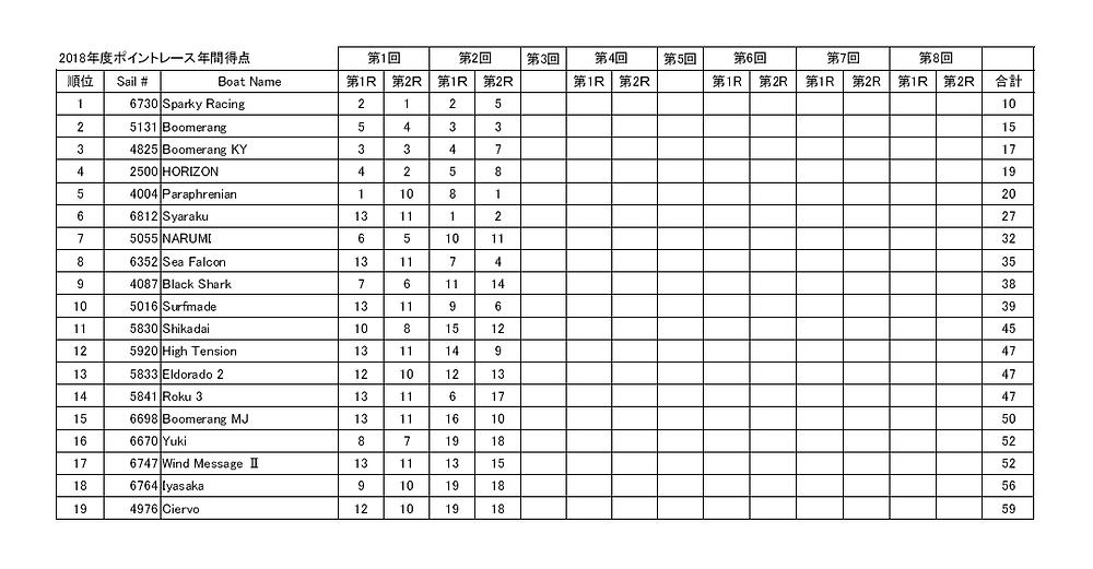 LMYC ポイントレース2018第2戦までのトータル成績