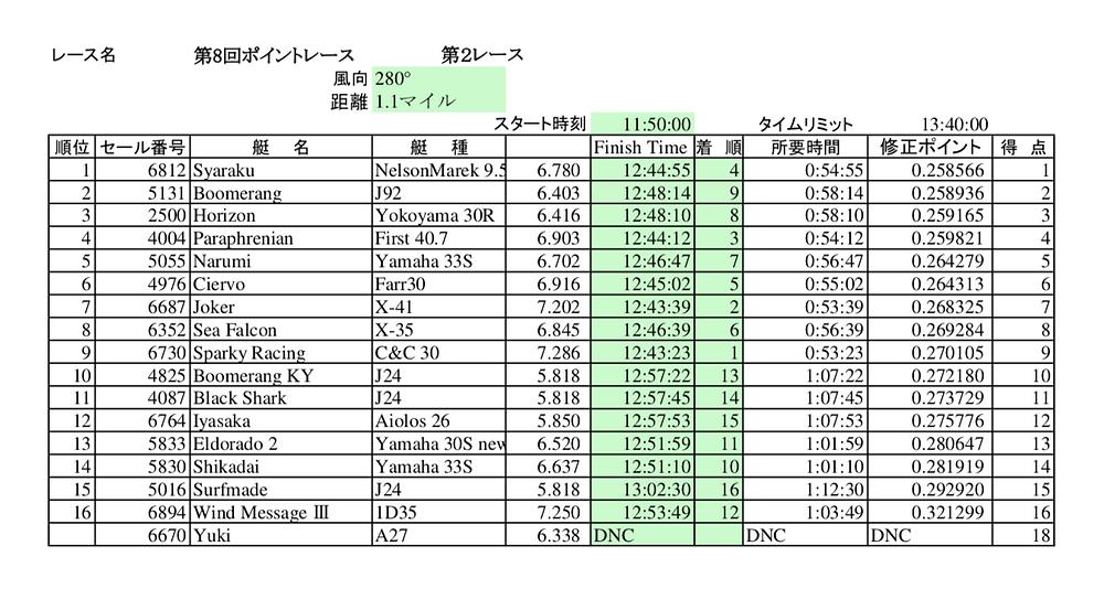 LMYC ポイントレース2018第6戦までの総合成績